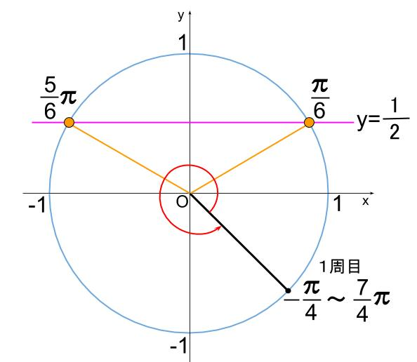 高校数学無料学習サイトko-su- 三角関数方程式 複雑な角1-2