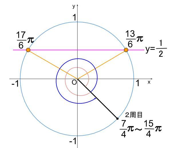 高校数学無料学習サイトko-su- 三角関数方程式 複雑な角12