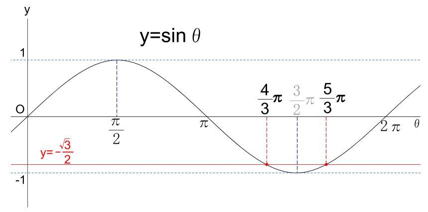 高校数学無料学習サイトko-su- 三角関数 方程式1-2グラフによる解法