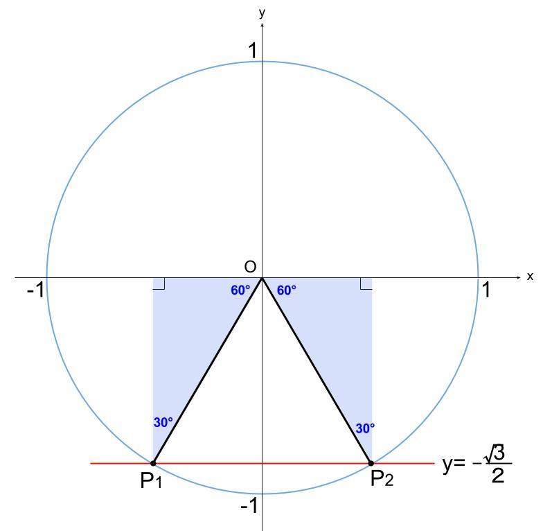 高校数学無料学習サイトko-su- 三角関数 方程式1
