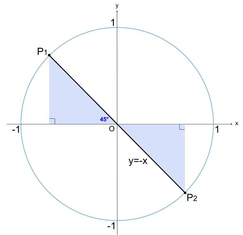 高校数学無料学習サイトko-su- 三角関数 方程式3