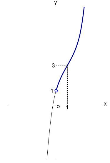 高校数学無料学習サイトko-su- 微分 不等式の証明2