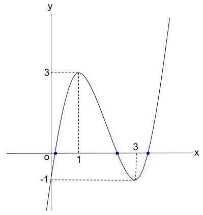 高校数学無料学習サイトko-su- 3次方程式の解の個数1-2