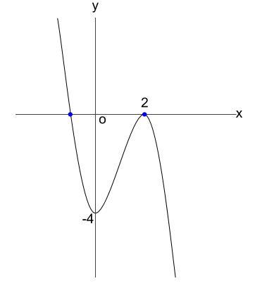 高校数学無料学習サイトko-su- 3次方程式の解の個数2-2