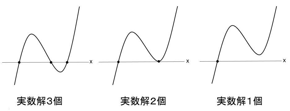 高校数学無料学習サイトko-su- 3次方程式の解の個数1-1