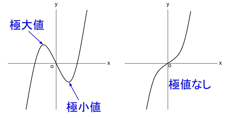 高校数学無料学習サイトko-su- 微分 3次関数のグラフ 極地ありなし