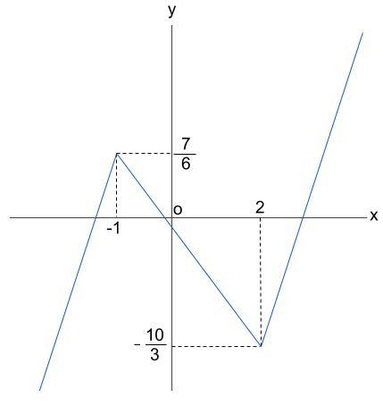高校数学無料学習サイトko-su- 微分 3次関数のグラフ ラフスケッチ