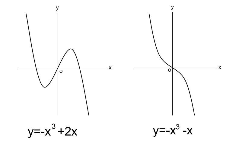 高校数学無料学習サイトko-su- 微分 3次関数のグラフ その2