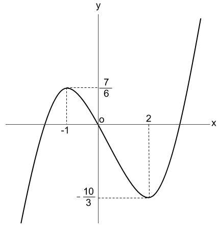高校数学無料学習サイトko-su- 微分 3次関数のグラフ 完成