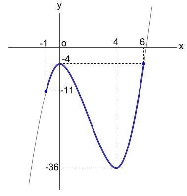 高校数学無料学習サイトko-su- 3次関数の最大値・最小値その1
