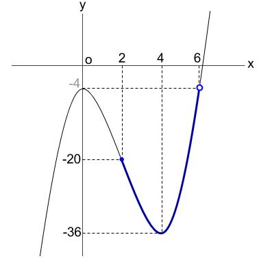 高校数学無料学習サイトko-su- 3次関数の最大値・最小値その2