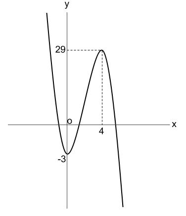 高校数学無料学習サイトko-su- 3次関数のグラフ 実践1-2