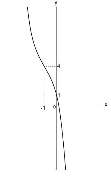 高校数学無料学習サイトko-su- 3次関数のグラフ 実践3