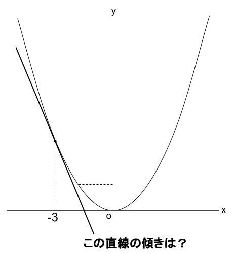高校数学無料学習サイトko-su- 微分係数 例題1