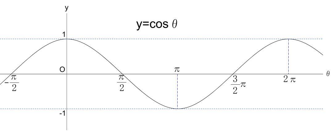 高校数学無料学習サイトko-su- 三角関数cosグラフ1