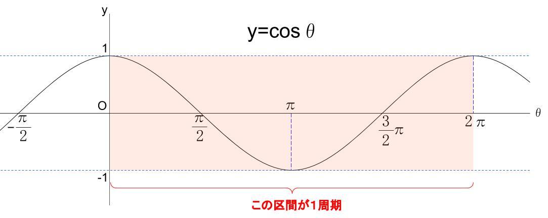 高校数学無料学習サイトko-su- 三角関数cosグラフ周期
