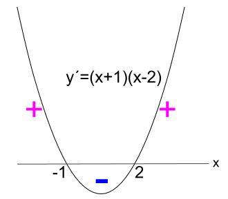 高校数学無料学習サイトko-su- 微分 導関数a