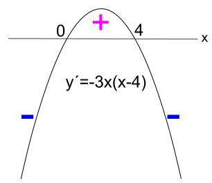 3次関数のグラフ 実践演習 高校数学の無料学習サイトko su