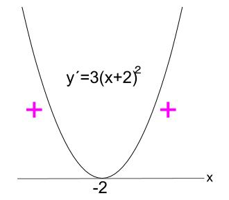 高校数学無料学習サイトko-su- 微分 導関数c2