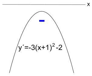 高校数学無料学習サイトko-su- 微分 導関数d2