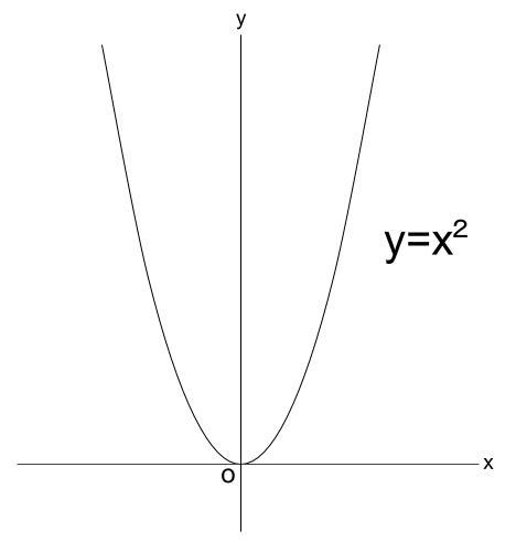 高校数学無料学習サイトko-su- 導関数から 図1
