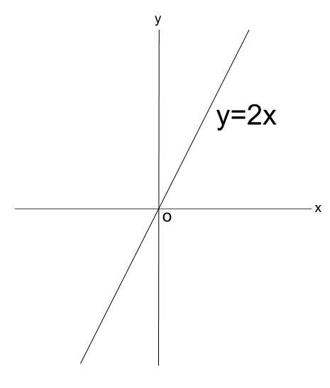 高校数学無料学習サイトko-su- 導関数から 図2