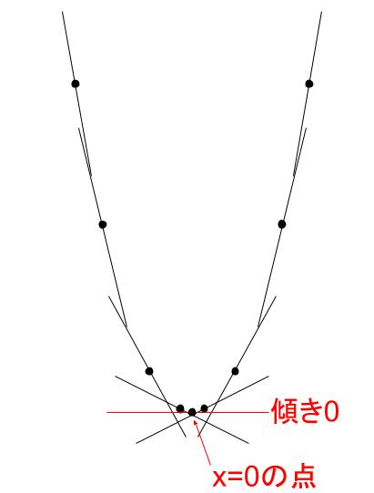 高校数学無料学習サイトko-su- 導関数から 図4