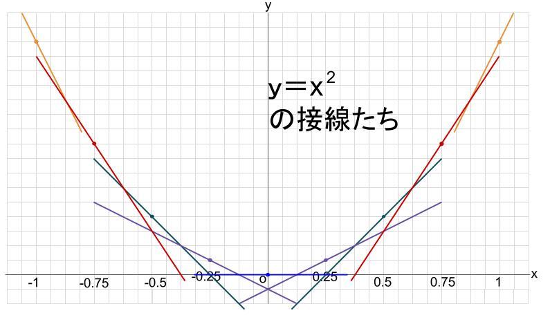 高校数学無料学習サイトko-su- 導関数から 図7