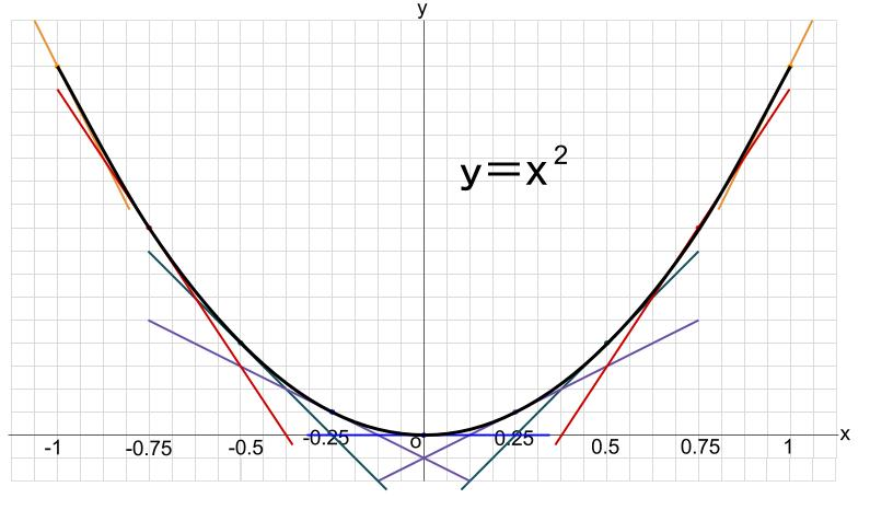 高校数学無料学習サイトko-su- 導関数から 図8