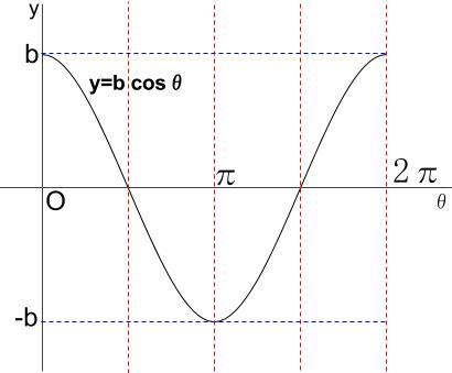 高校数学無料学習サイトko-su- 三角関数の合成cosその2