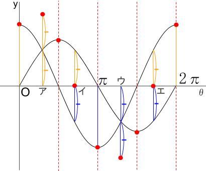 高校数学無料学習サイトko-su- 三角関数の合成その3