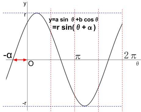 高校数学無料学習サイトko-su- 三角関数の合成その5-2