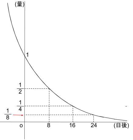 高校数学無料学習サイトko-su- 対数 常用対数 放射性元素1