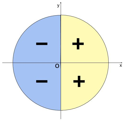 高校数学無料学習サイトko-su- 三角関数 余弦の符号