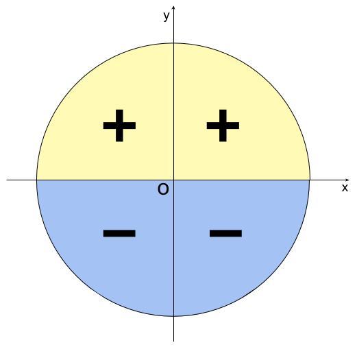 高校数学無料学習サイトko-su- 三角関数 正弦の符号