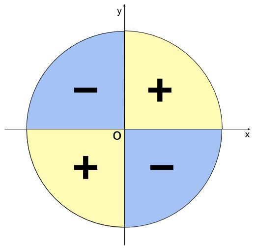 高校数学無料学習サイトko-su- 三角関数 正接の符号