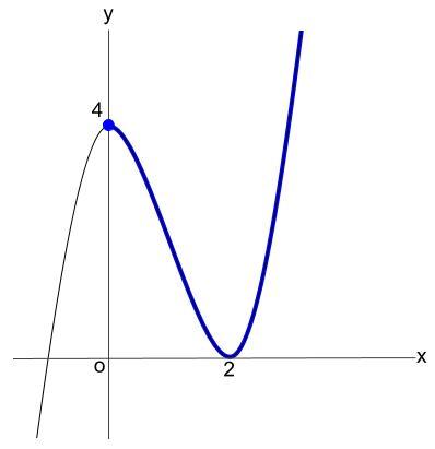 高校数学無料学習サイトko-su- 微分 不等式の証明1