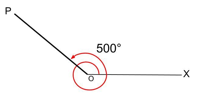 高校数学無料学習サイトko-su- 三角関数 一般角1