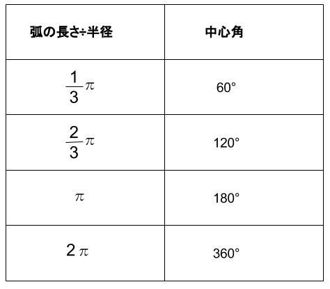 高校数学無料学習サイトko-su- 三角関数 弧度法2