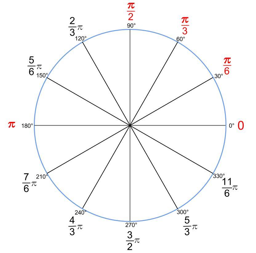 高校数学無料学習サイトko-su- 三角関数 弧度法30刻み