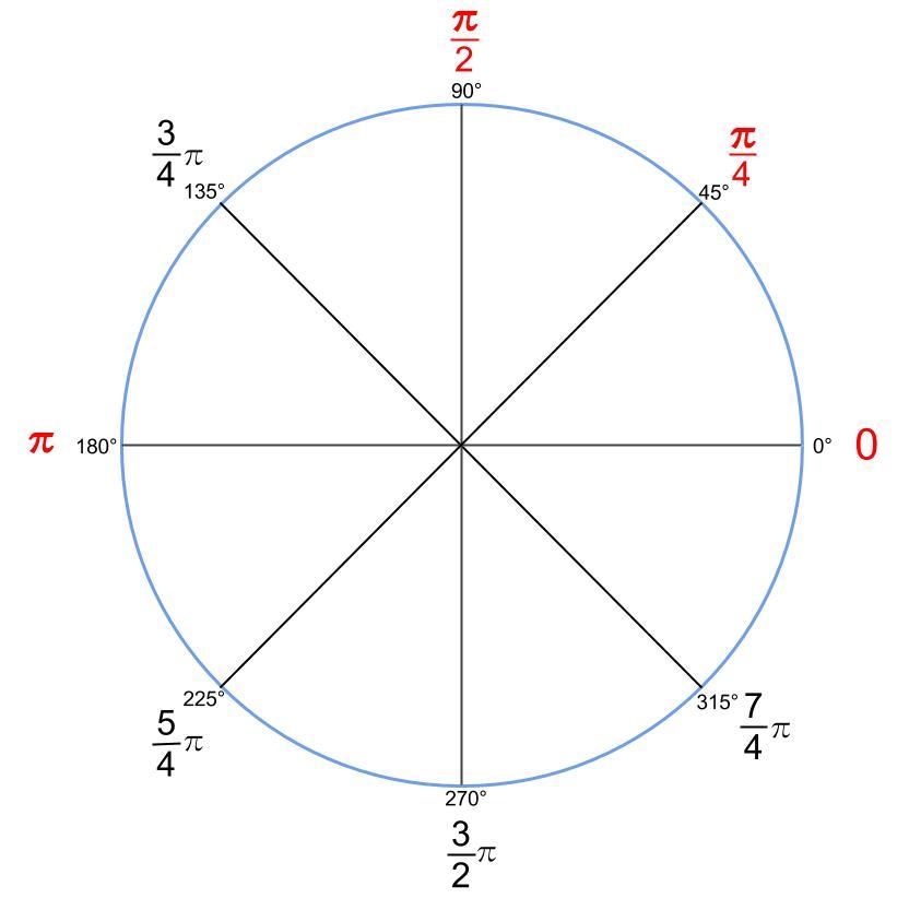 高校数学無料学習サイトko-su- 三角関数 弧度法45刻み