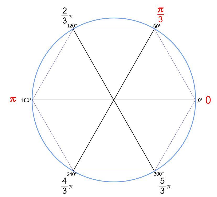 高校数学無料学習サイトko-su- 三角関数 弧度法60°きざみ