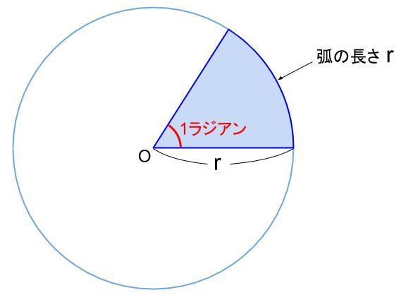 高校数学無料学習サイトko-su- 三角関数 弧度法 1ラジアン