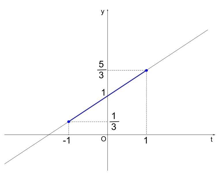 高校数学無料学習サイトko-su- 三角関数 最大最小11