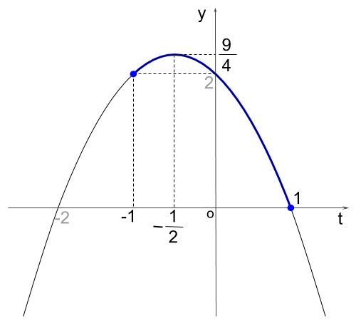 高校数学無料学習サイトko-su- 三角関数 最大最小12
