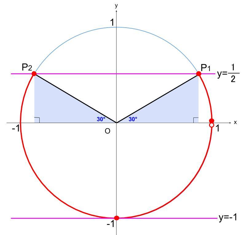 高校数学無料学習サイトko-su- 三角方程式 2次式 その3