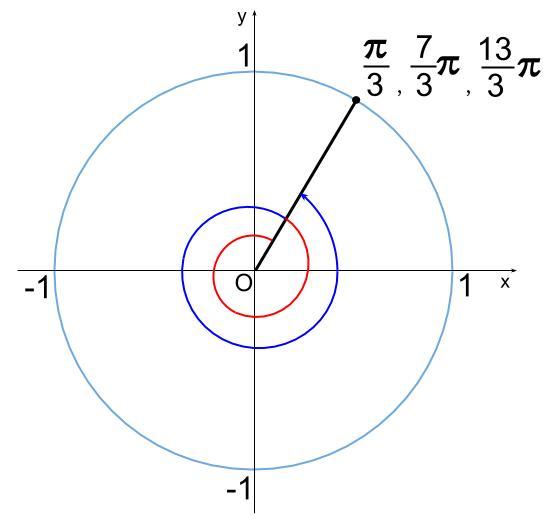 高校数学無料学習サイトko-su- 三角関数 不等式201