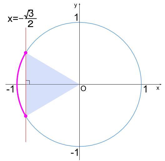 高校数学無料学習サイトko-su- 三角関数 不等式202