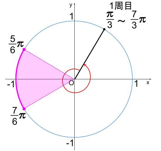 高校数学無料学習サイトko-su- 三角関数 不等式203