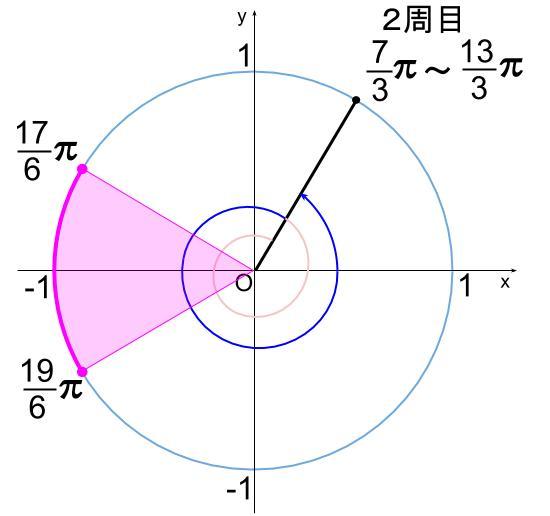 高校数学無料学習サイトko-su- 三角関数 不等式204